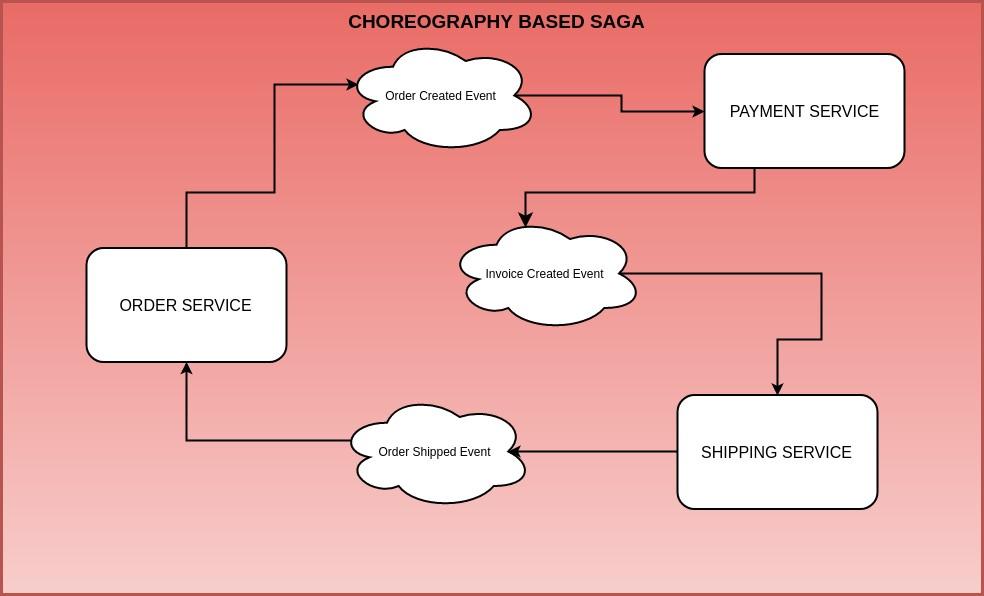 Eseményvezérelt programozás - Coreography SAGA pattern