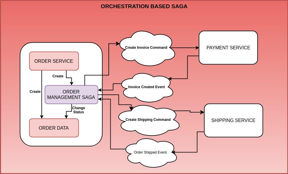 Eseményvezérelt programozás - Orchestration SAGA pattern