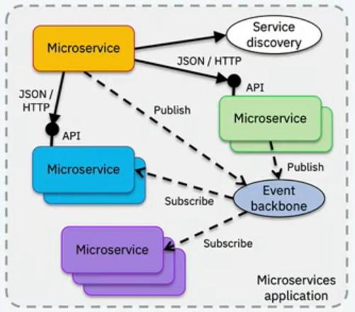 Hibrid kommunikáció az MSA-ban