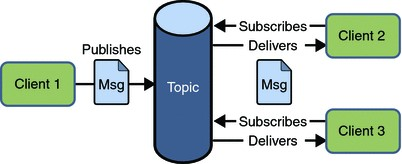Publish/Subscribe modell