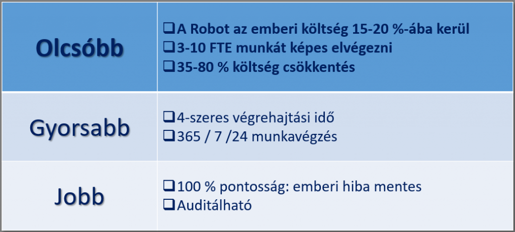 Ember vs. szoftverrobot költségek