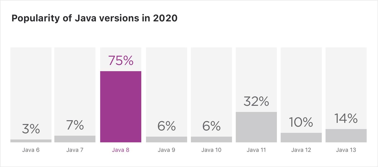 Java 8 verzió használata 2020-ban