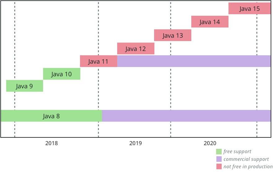 Java verzió